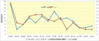阪神_投手成績年度推移_完投試合数_優勝チームとの比較