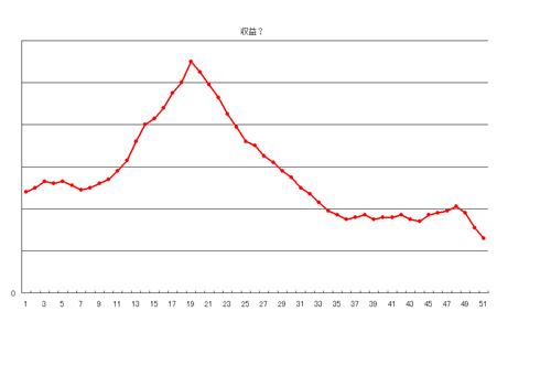 グラフ1 収益?