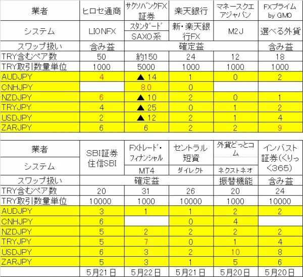 200521スワップ10社