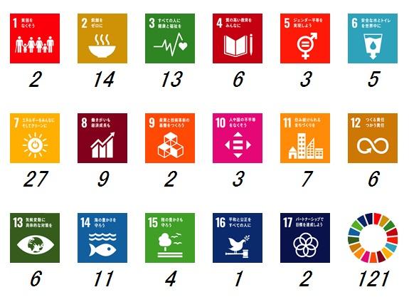 SDGs個人目標2020