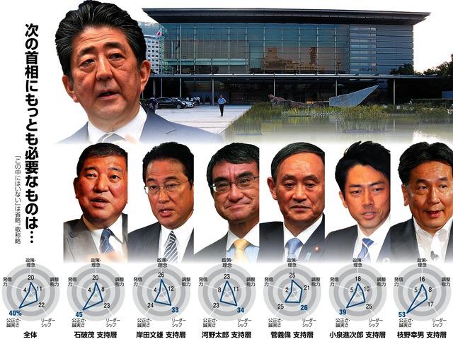 朝日新聞 首相 世論調査
