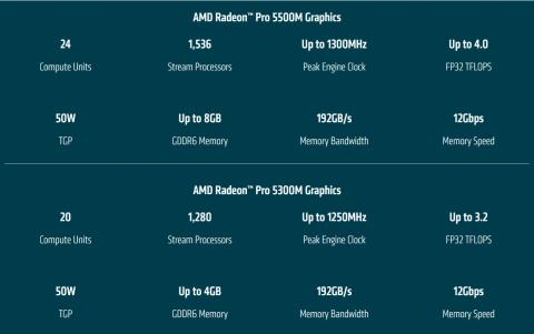Radeon Pro 5300M (2019年11月14日)