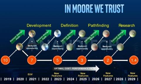 Intel 2029年までのプロセスロードマップ (2019年12月11日)