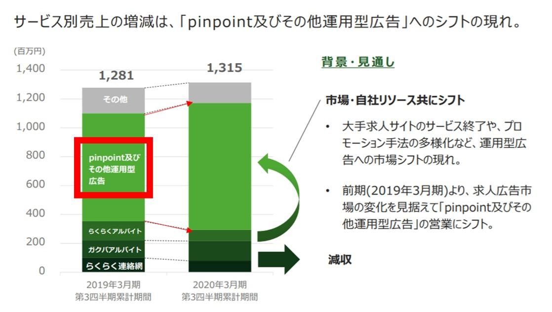 同社内の売上比率では伸びてきたpinpoint