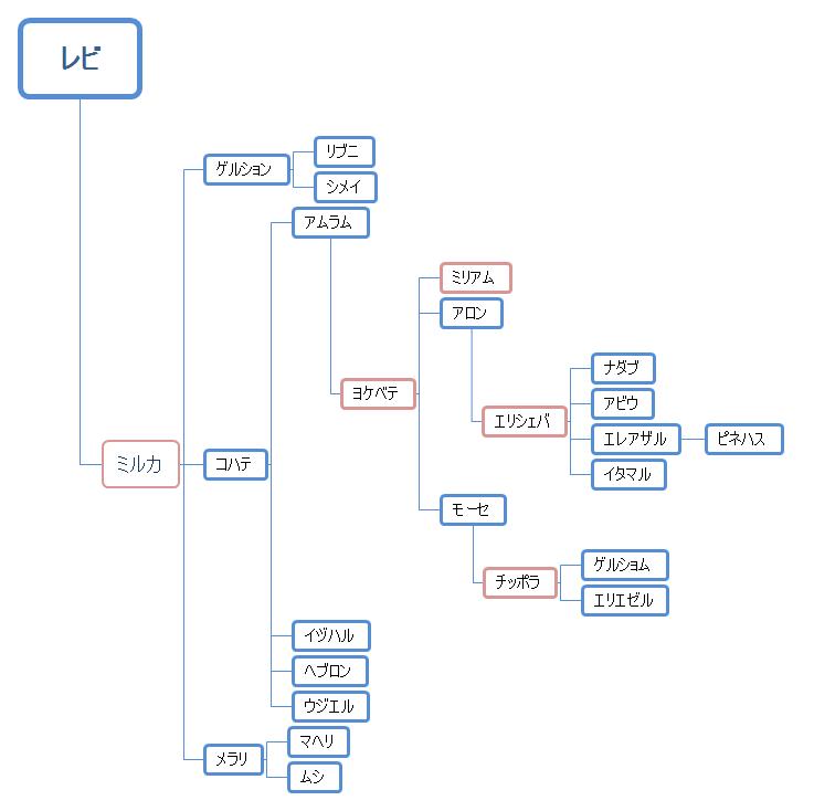 レビの系図