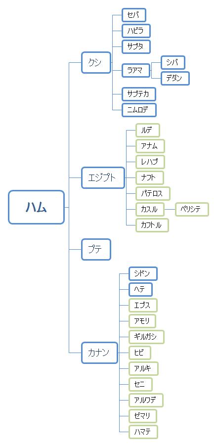 ハムの系図