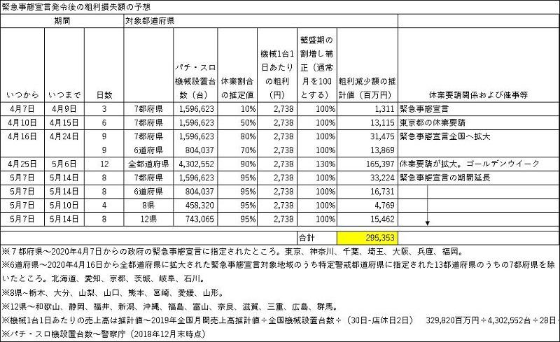 緊急事態宣言発令後の粗利損失額の予想4月7日~5月14日