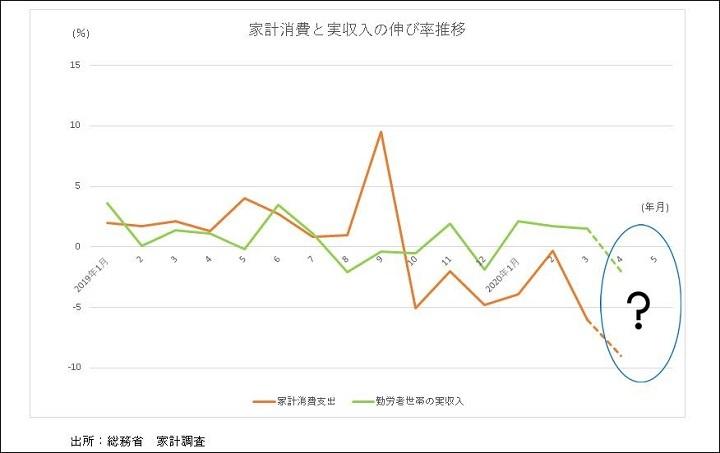 家計消費と実収入