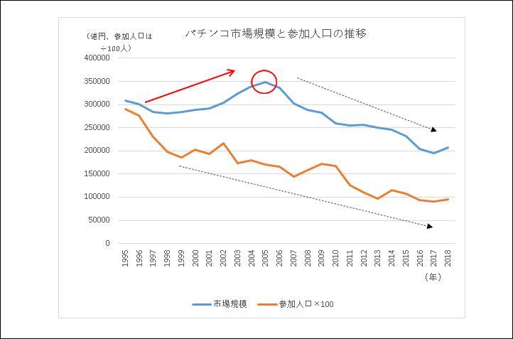 パチンコ市場規模と参加人口