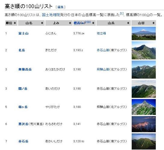 日本の山高さ順