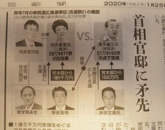 昨年7月の参院選広島選挙区(改選数2)の構図