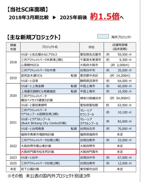 三井不動産の決算資料