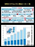 世界のリチウムイオン電池メーカー一覧