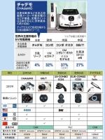世界のEV急速充電器規格