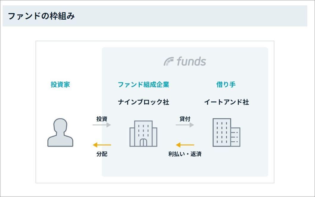 Funds_イートアンド社R baker04