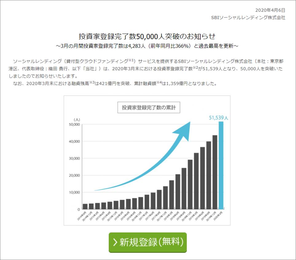 SBIソーシャルレンディング5万人突破20200422