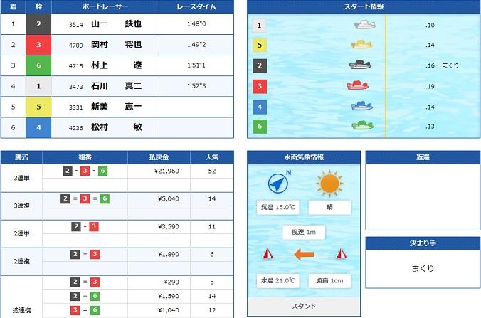 大村一般戦最終日優勝戦12R(19.11.09)