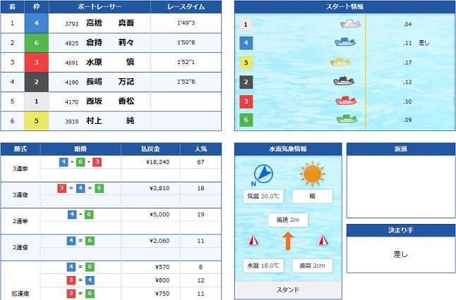 下関一般戦4日目3R(19.11.12)