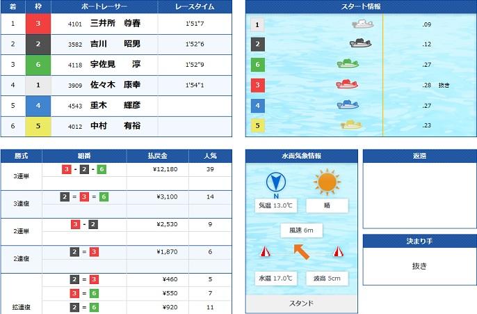 常滑一般戦最終日12R優勝戦(19.11.19)