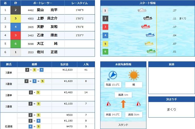 蒲郡一般戦3日目5R(19.11.27)