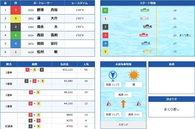 若松一般戦初日12R(19.11.29)