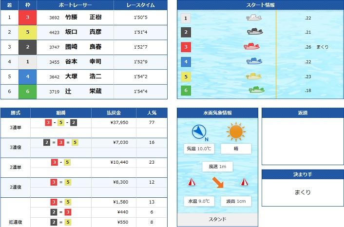 丸亀一般戦2日目7R(20.02.02)