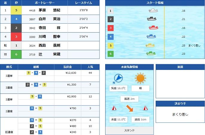 宮島GⅠ地区戦般戦2日目12R(20.02.13)