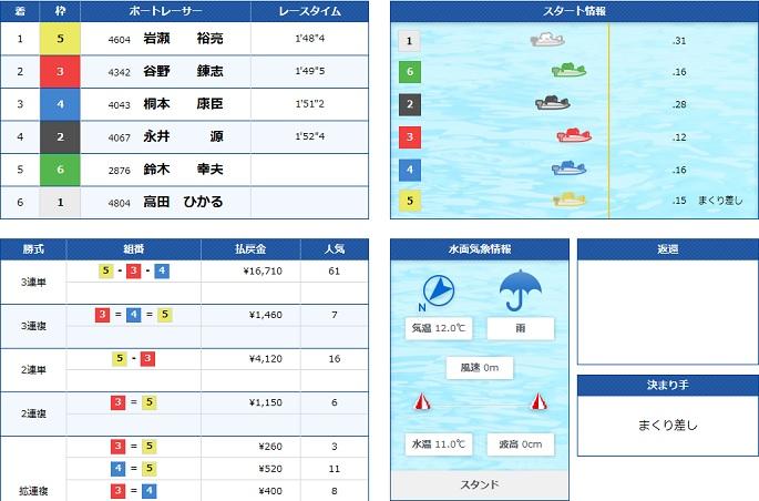 蒲郡GⅠ地区戦初日5R(20.02.14)