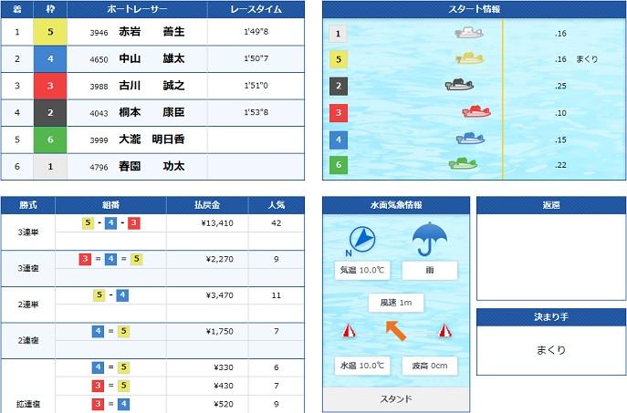 蒲郡GⅠ地区戦3日日4R(20.02.16)
