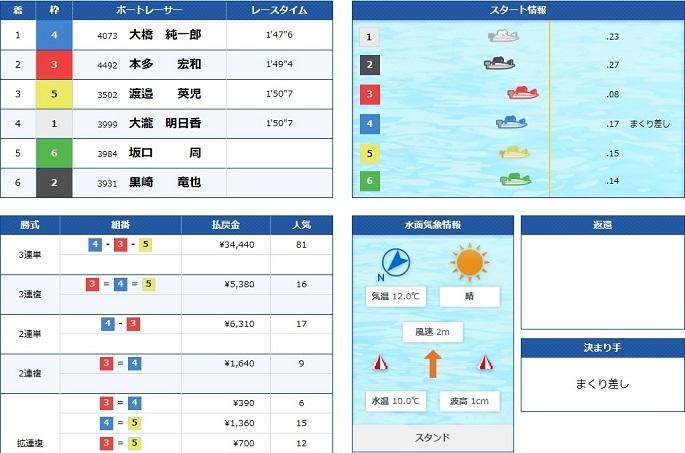 蒲郡GⅠ地区戦最終日3R(20.02.19)