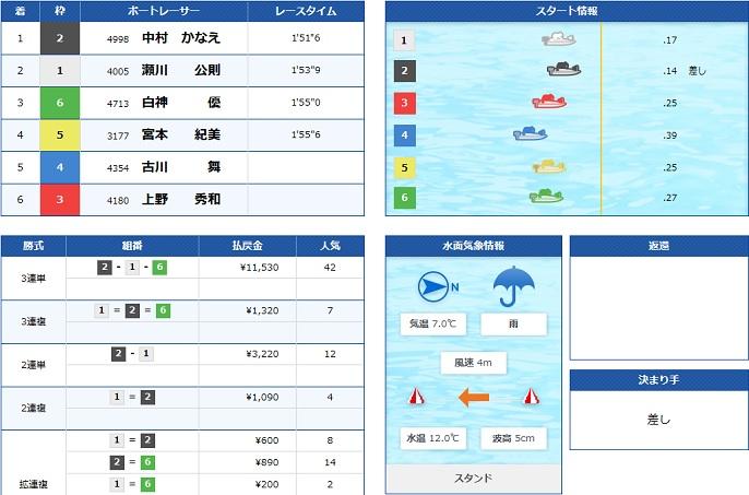 江戸川一般戦2日目2R(20.03.08)