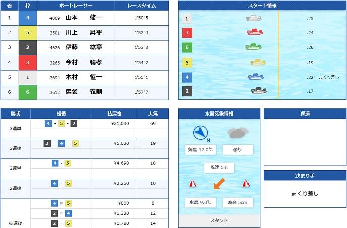 丸亀一般戦初日4R(20.03.11)