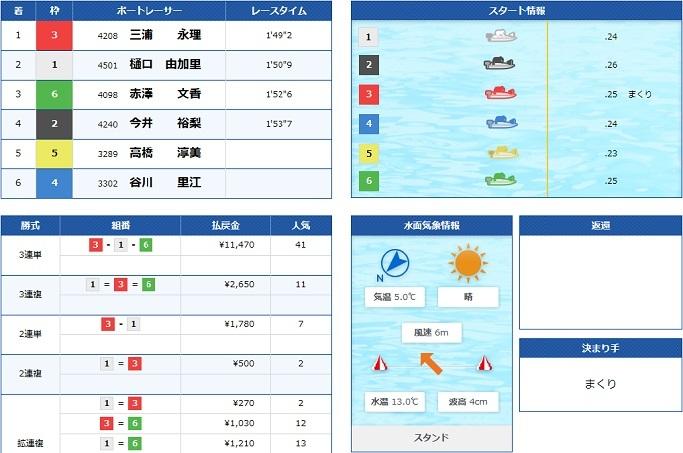 蒲郡G3オールレディース5日目12R(20.03.16)