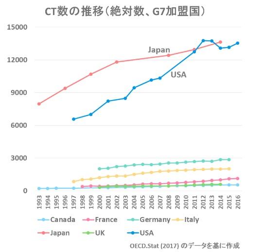 2020-4-23CT数推移G7比較