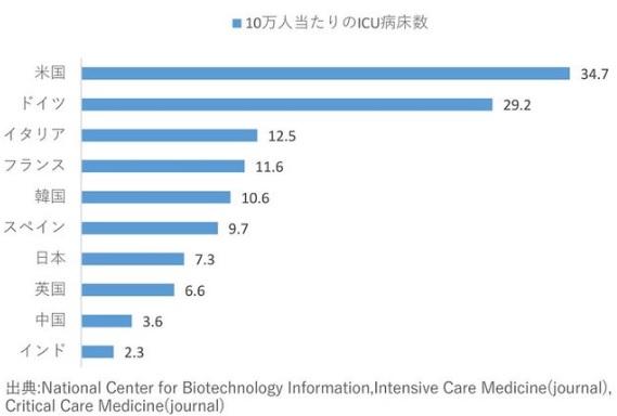 2020-4-23人口当たり集中治療病床数比較