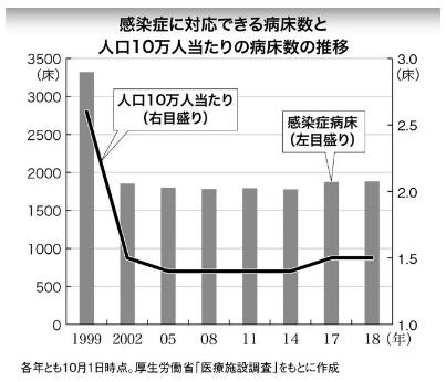 2020-4-23感染症対応病床数推移