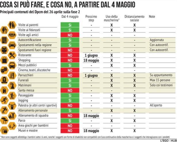 2020-5-13イタリアの規制解除リスト