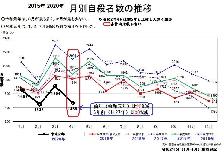 2020-5-16月別自殺者数推移(2015-2020)
