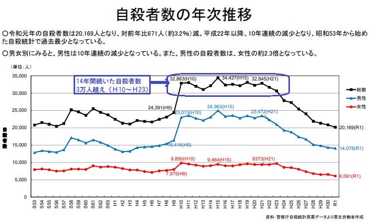 2020-5-16自殺者数の年次推移(s53-)