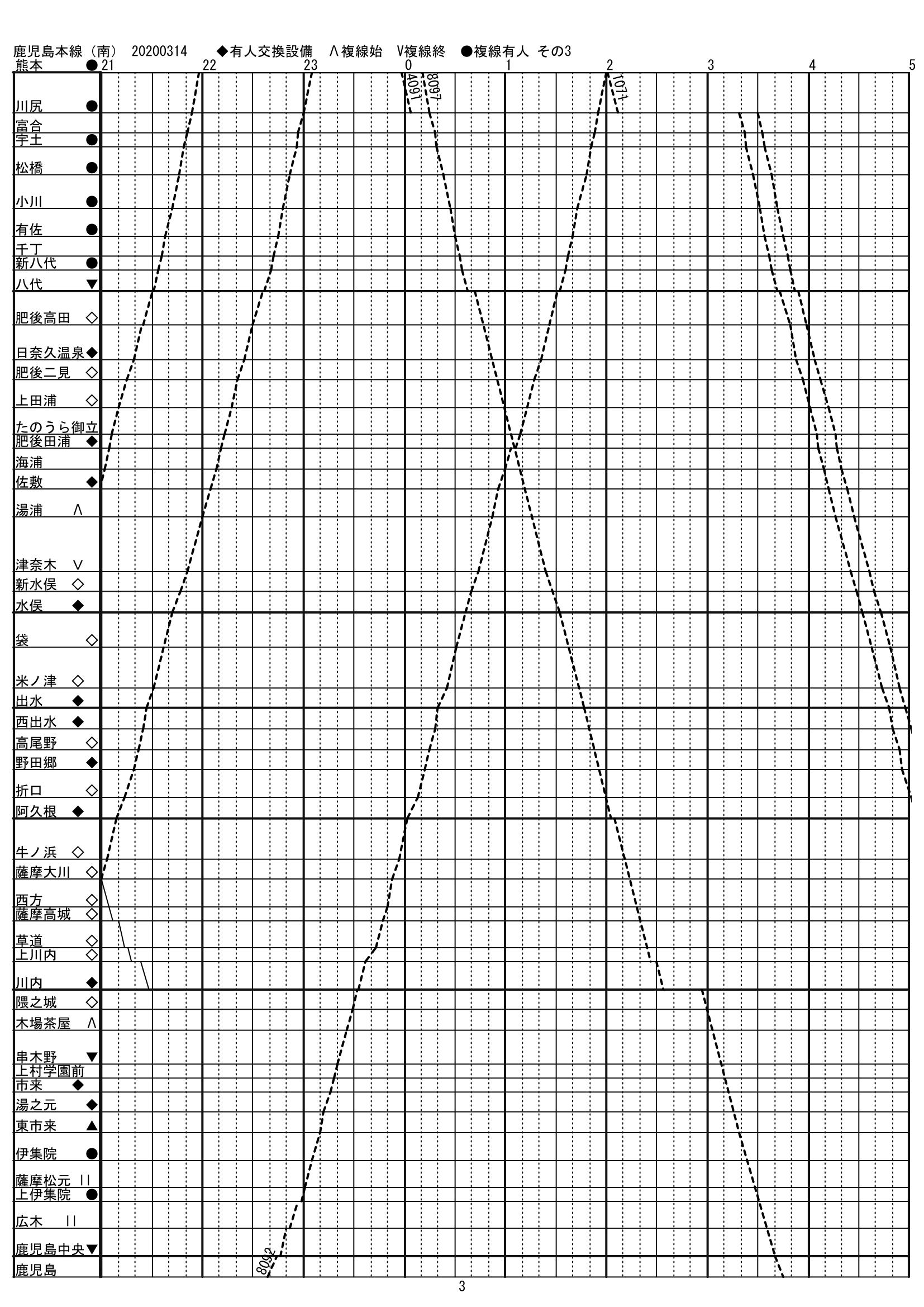 20200314鹿児島南3-1