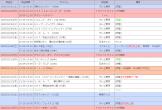 地上波(関東) 2020年2月1日~2月9日