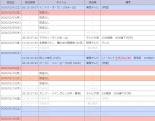 地上波(関西) 2020年2月1日~2月9日