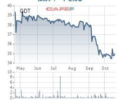 GDT株価