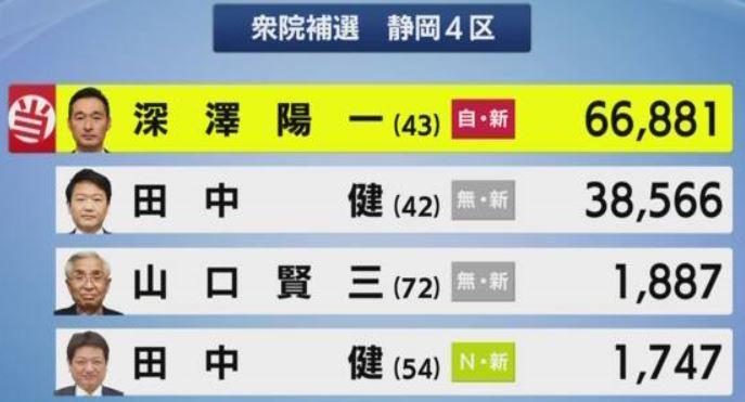 20200426選挙結果